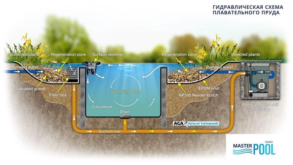 Гидравлическая схема плавательного пруда - MasterPool Ukraine