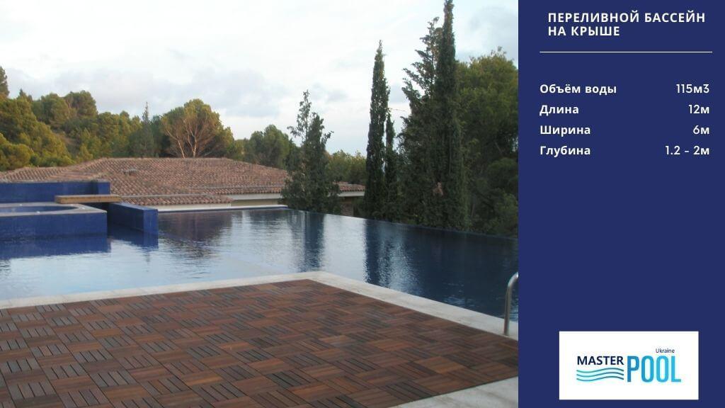 Переливной бассейн на крыше - Компания «MasterPool»